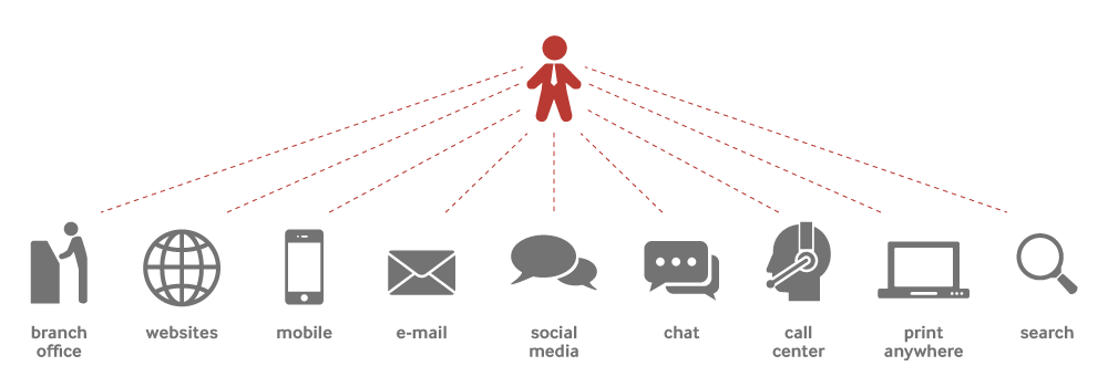 Omni Channel Communication